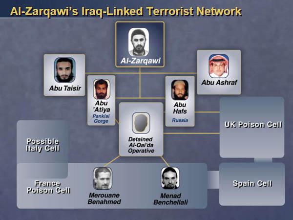Colin Powell's U.N. presentation slide showing Al-Zarqawi's global terrorist network